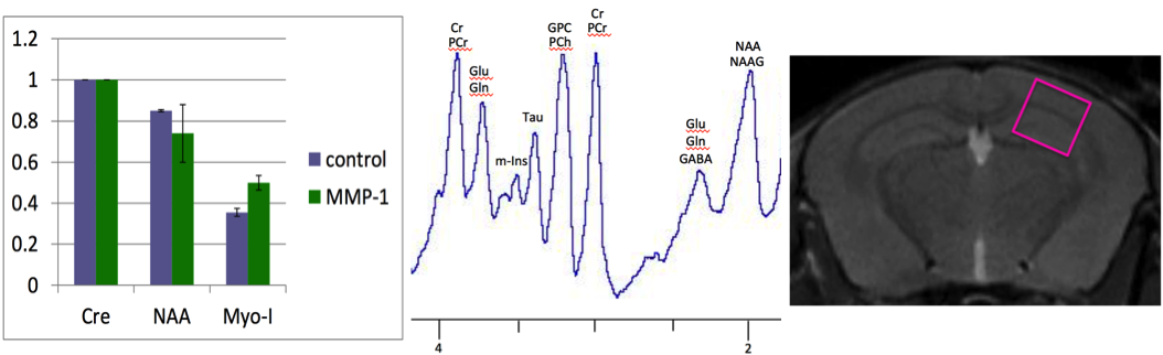 Various graphs depicting outcomes of PIRL studies